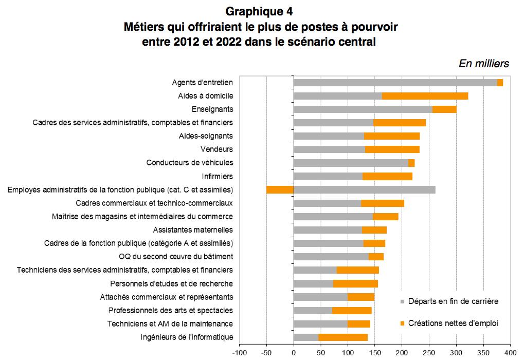 https://www.orientation-pour-tous.fr/IMG/png/graphique_4-2022.png